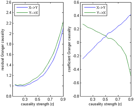 Frontiers | New Insights into Signed Path Coefficient