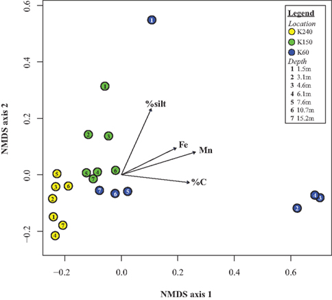 Frontiers | Carbon, Metals, and Grain Size Correlate with Bacterial