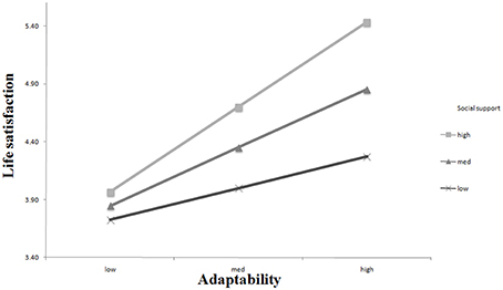 the moderating impact of social support Xiao, juan, academic stress, test anxiety, and performance in a chinese high school sample: the moderating effects of coping strategies and perceived social support dissertation, georgia state university, 2013.