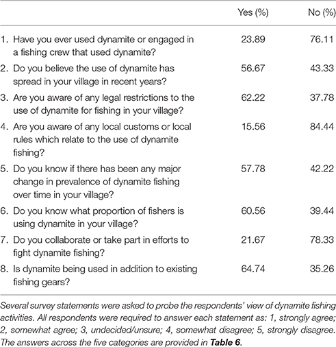 Frontiers | Fishers' Perceptions of the Recurrence of