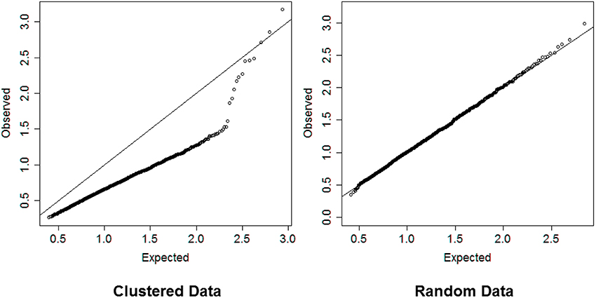 Frontiers | Detection of Significant Groups in Hierarchical
