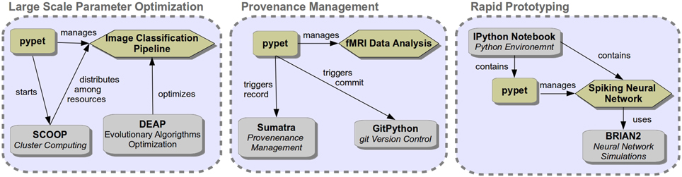 Frontiers | pypet: A Python Toolkit for Data Management of Parameter