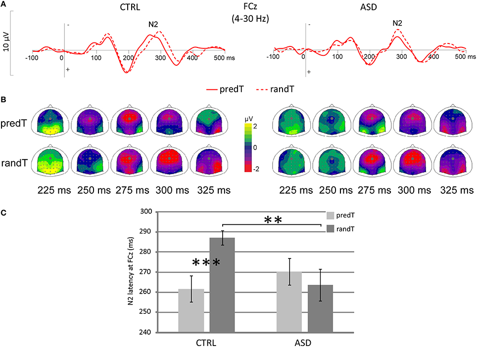 Is Autism Failure Of Prediction >> Frontiers Atypical Brain Mechanisms Of Prediction