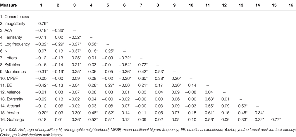 Frontiers | Effects of Emotional Experience in Lexical