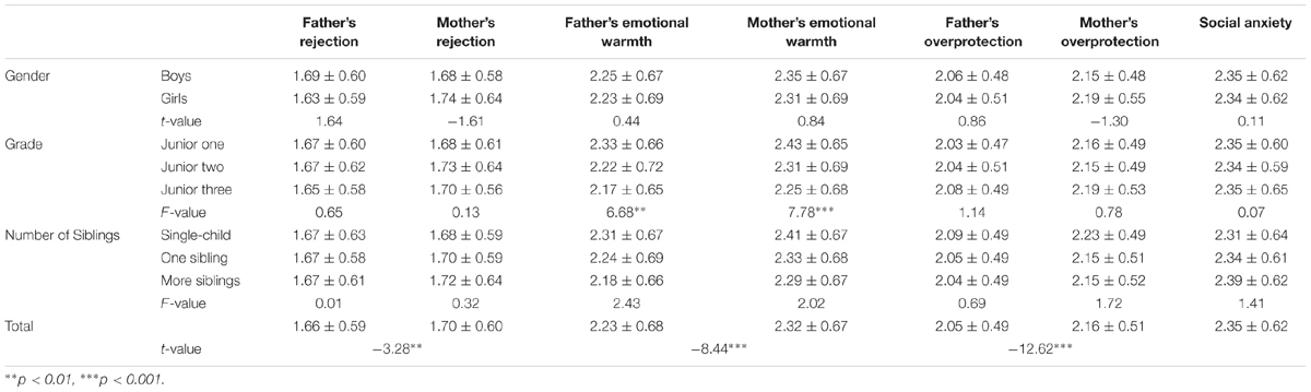 relationship between test anxiety and parenting style