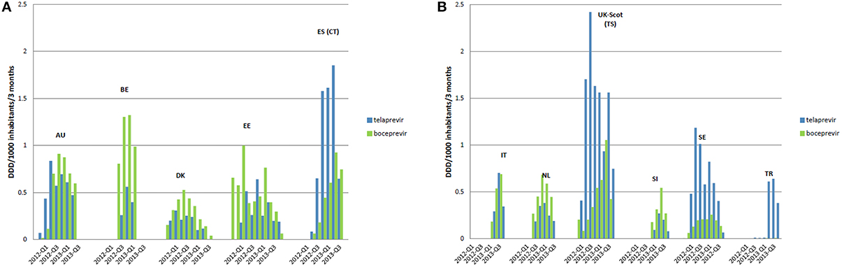 Frontiers | Introduction and Utilization of High Priced HCV