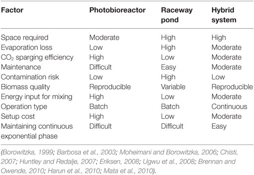 Frontiers Comparison Of Microalgae Cultivation In