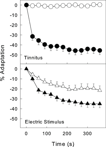 Frontiers | Tinnitus suppression by electric stimulation of