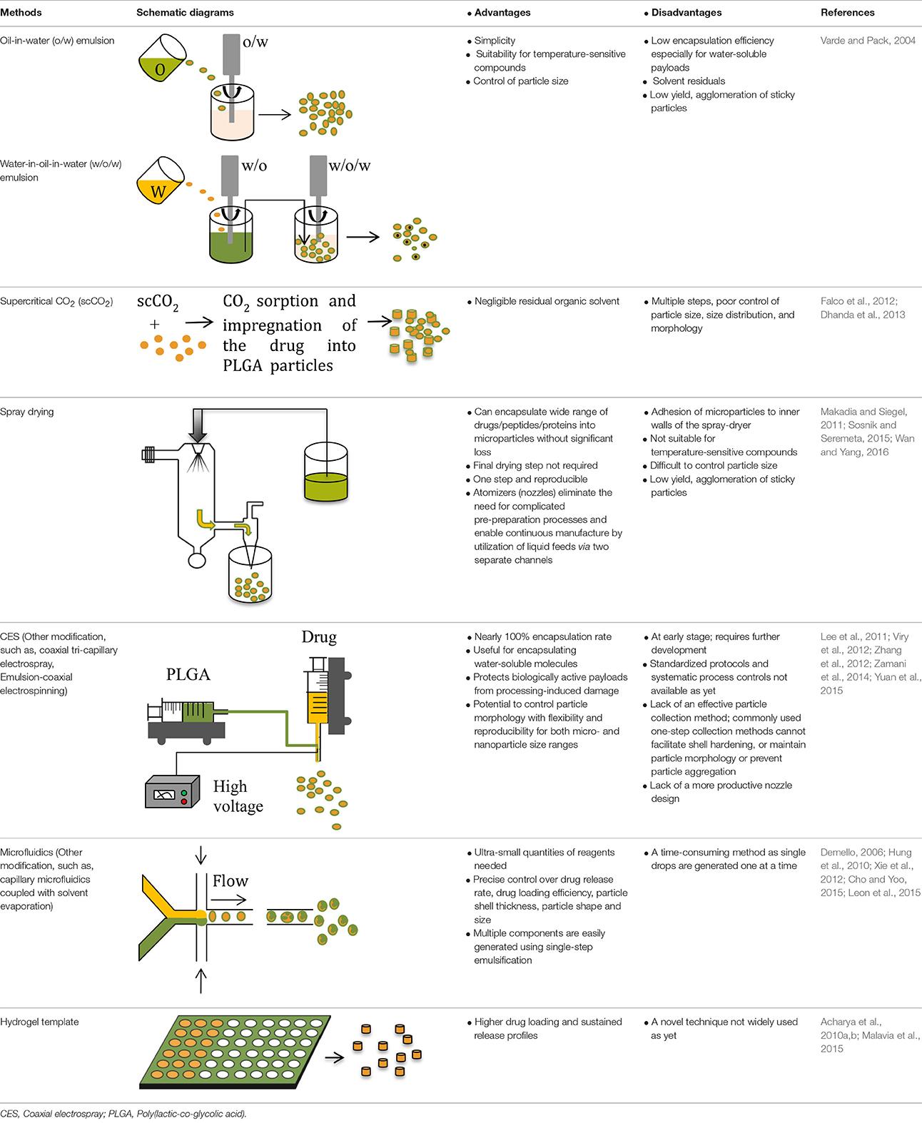 advantages of novel drug delivery system
