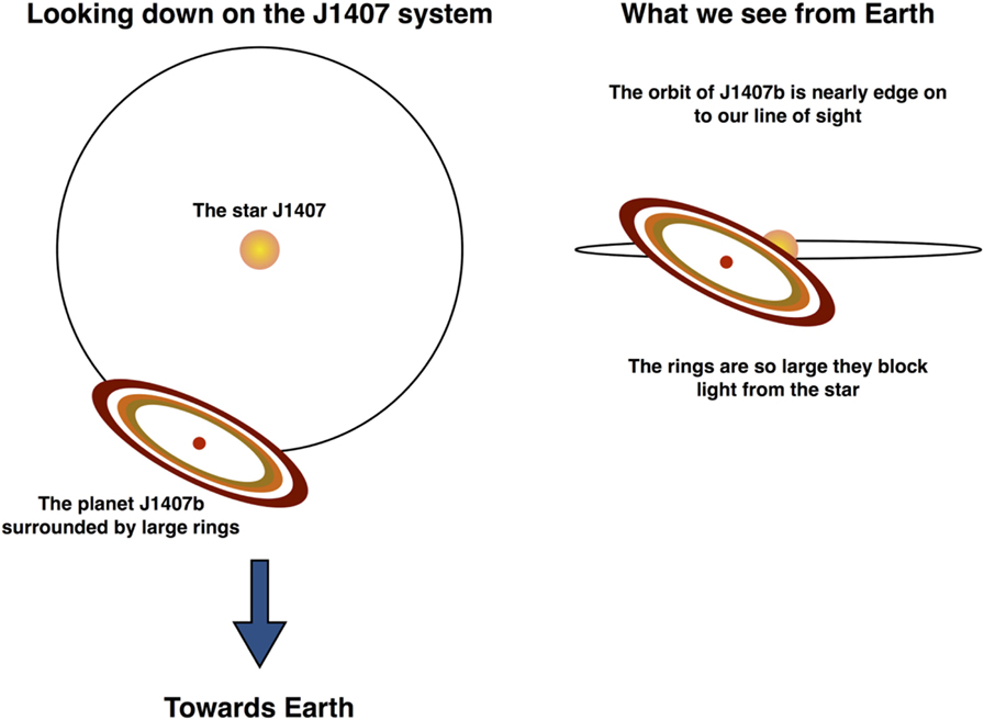 Figure 4 - The J1407 system as seen when you look down onto the orbit of the planet and when we are looking from the Earth.