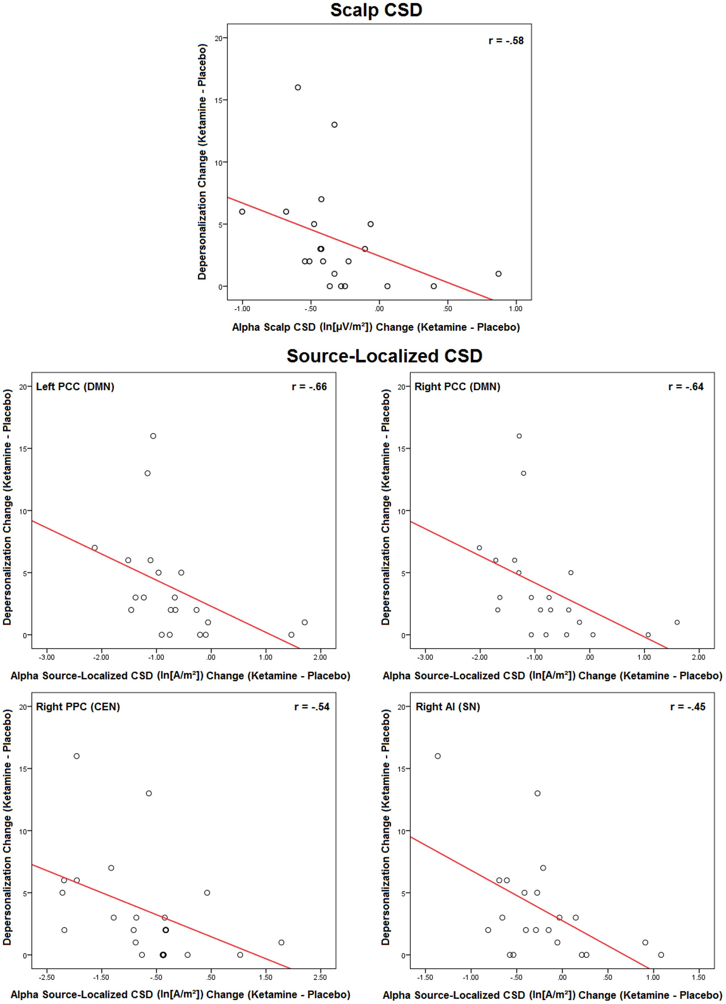 Frontiers | Effects of Ketamine on Resting-State EEG