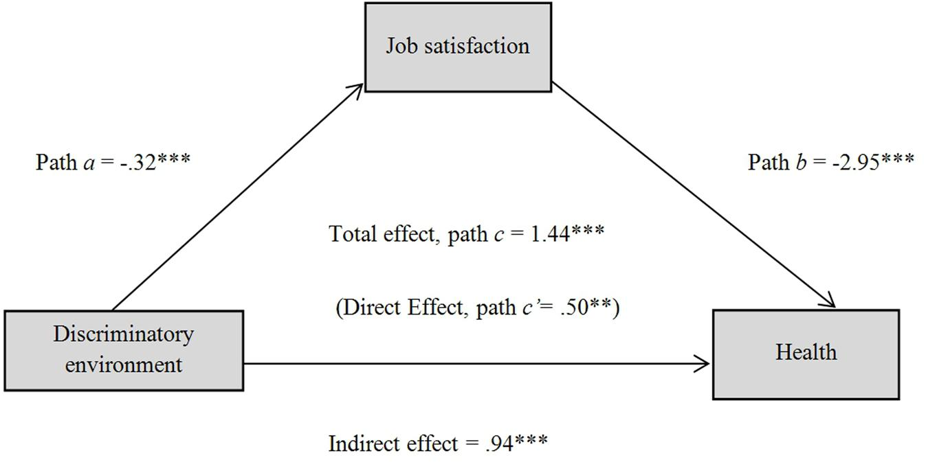 determination of job satisfaction factors Research paper 3 research paper: factors influencing registered nurse job satisfaction introduction this research paper is written with consideration of our kinicki (2014) text in mind, especially chapter two, values and attitudes.