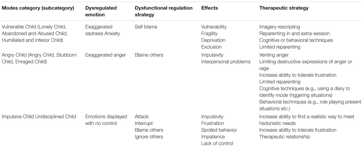 Frontiers | Schema Therapy for Emotional Dysregulation: Theoretical