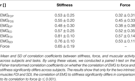 Cocontraction emg study
