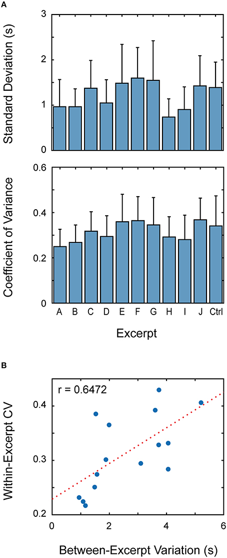 Frontiers | Relationship between Musical Characteristics and ...