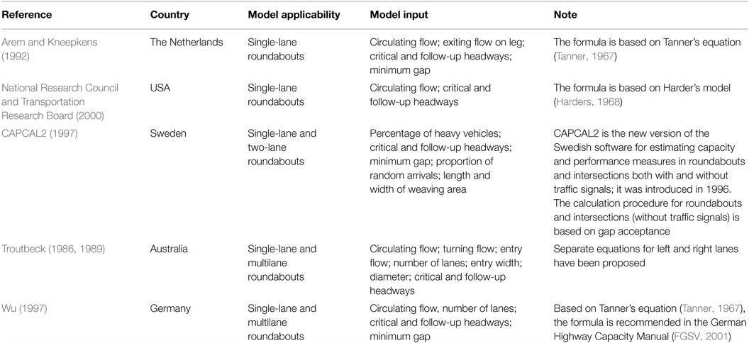 Frontiers   Methodological Frontier in Operational Analysis