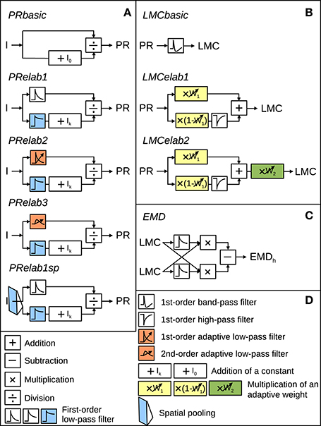 Frontiers | Peripheral Processing Facilitates Optic Flow