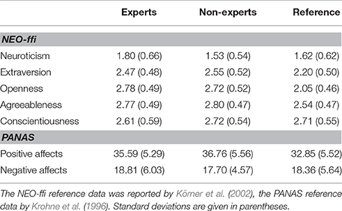 Frontiers   The Effect of Expert Performance Microtiming on