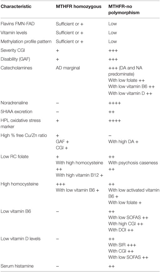 Frontiers | Fundamental Role of Methylenetetrahydrofolate Reductase