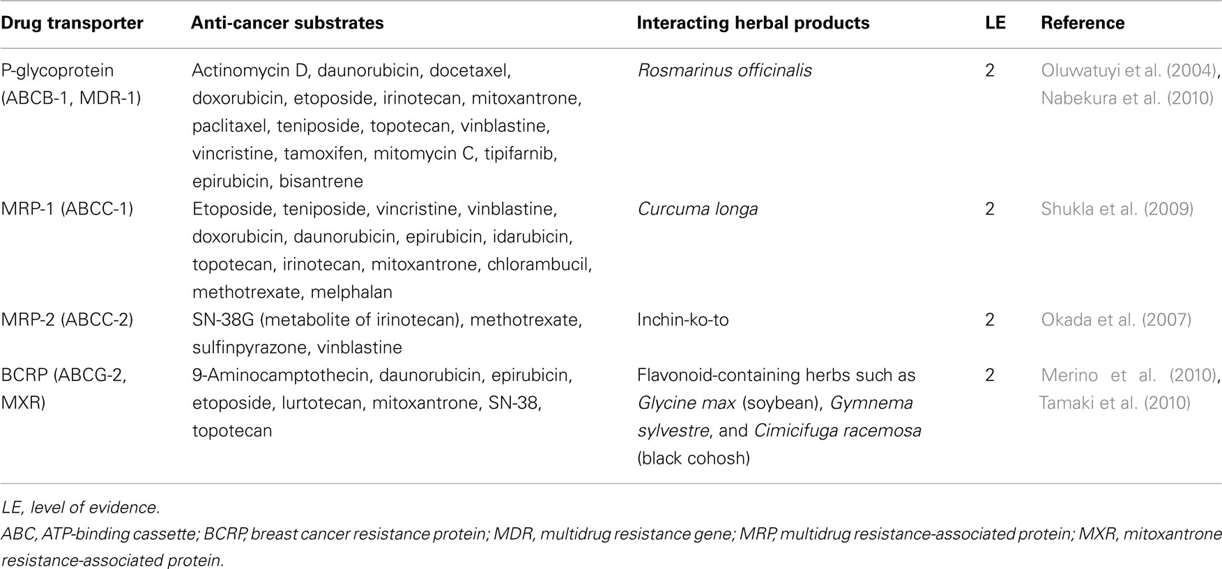 Frontiers | An Overview of the Evidence and Mechanisms of