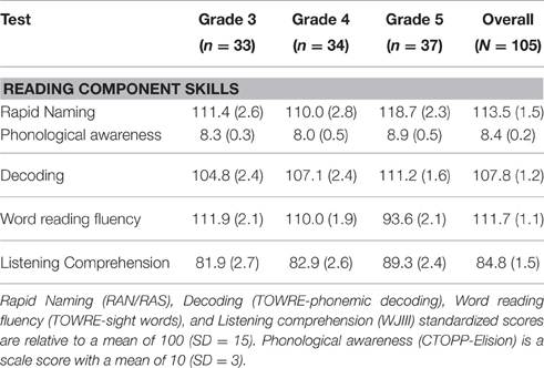Frontiers Silent Reading Fluency And Comprehension In