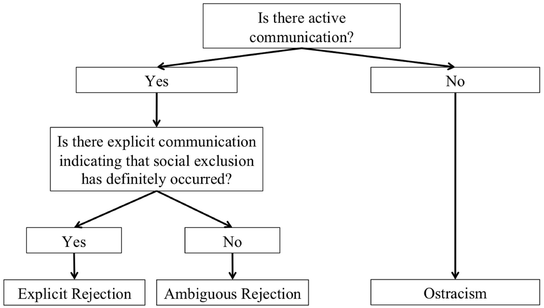types of rejection psychology