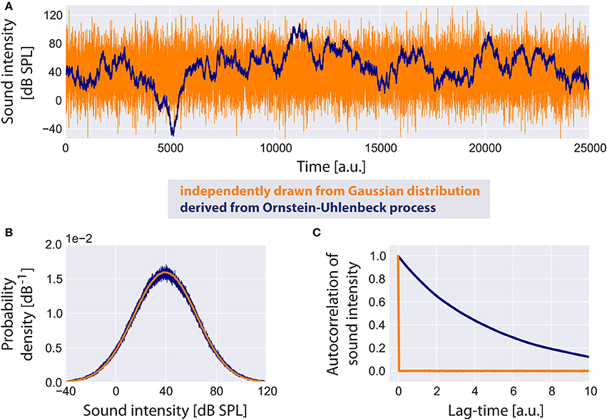 Frontiers | Stochastic Resonance Controlled Upregulation of Internal