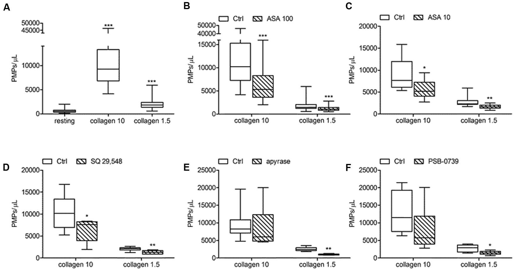 fphar 07 00314 g007 frontiers antiplatelet agents inhibit the generation of platelet
