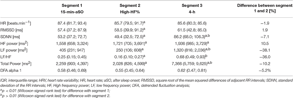 Frontiers | Relation of Heart Rate and its Variability