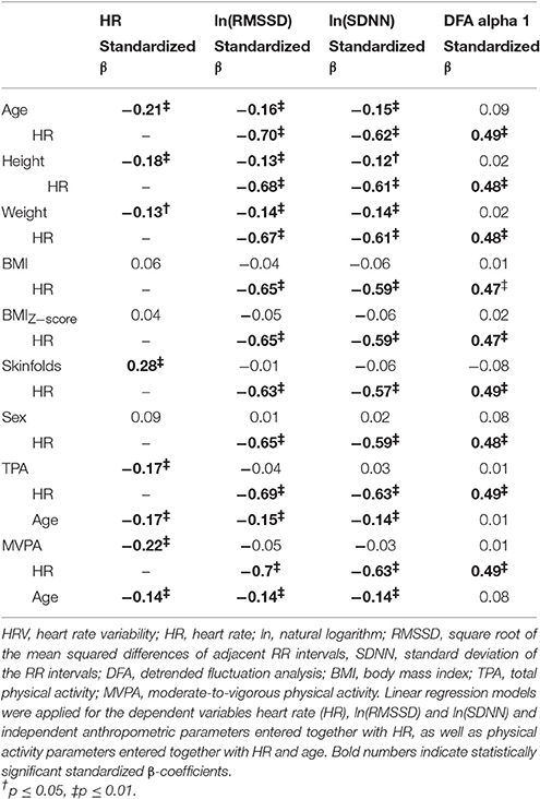 Frontiers   Relation of Heart Rate and its Variability