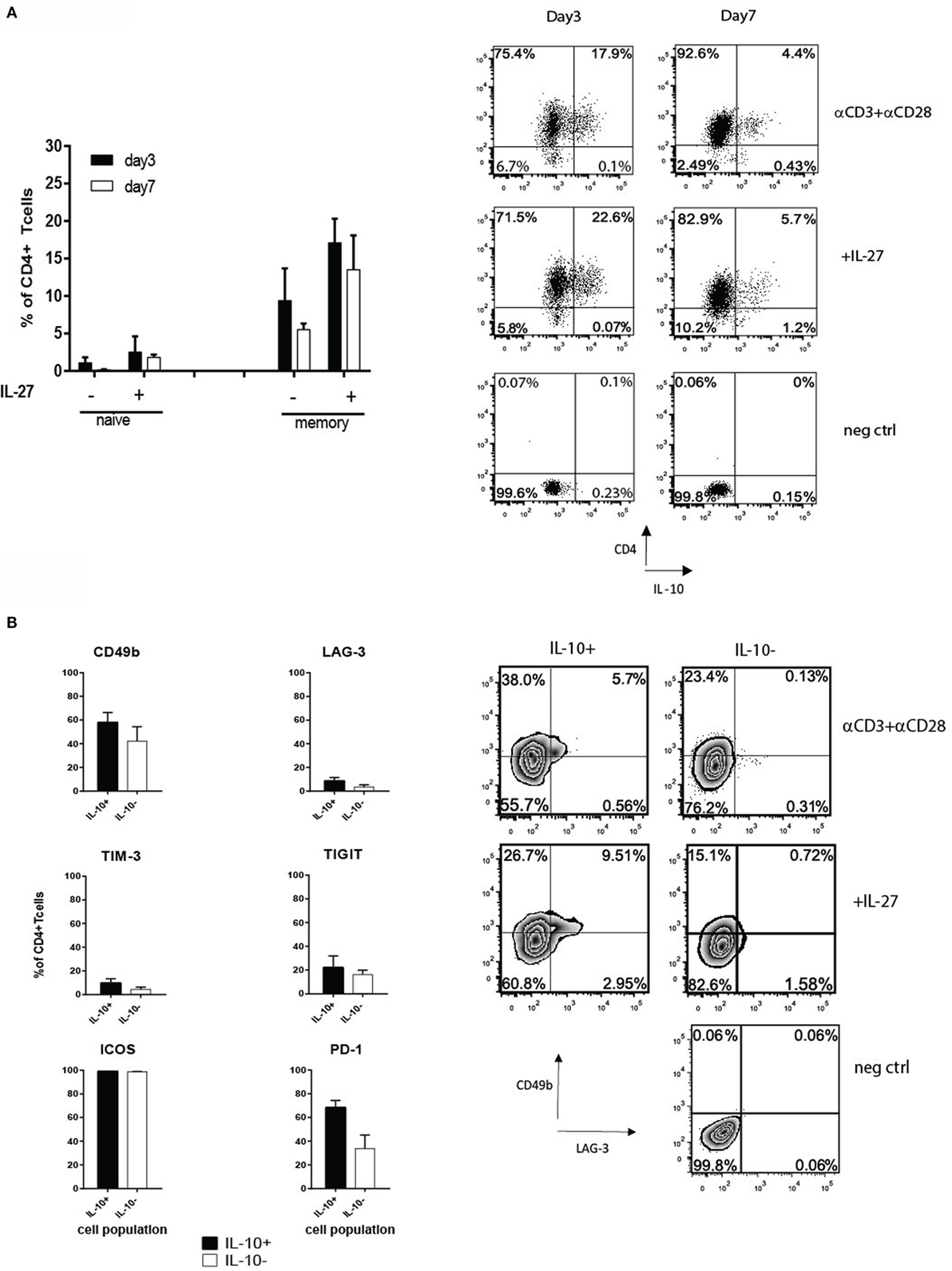 Frontiers tr1 like t cells an enigmatic regulatory t cell frontiersin falaconquin