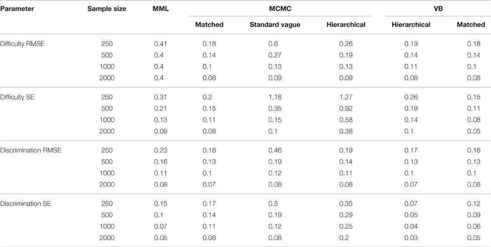 Frontiers | Bayesian Prior Choice in IRT Estimation Using MCMC and