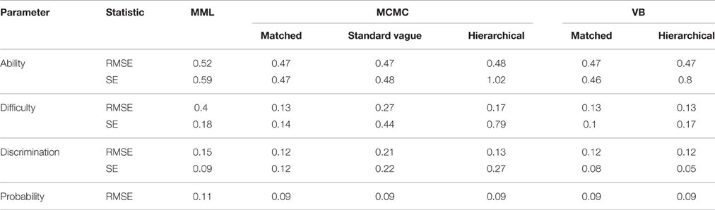 Frontiers   Bayesian Prior Choice in IRT Estimation Using MCMC and
