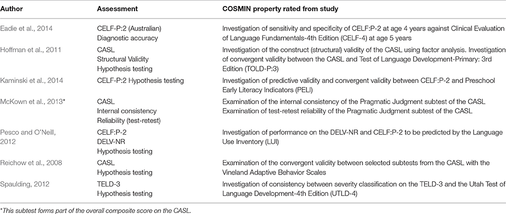 validity and reliability in language testing