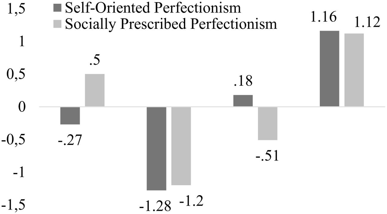Academic Anxiety How Perfectionism And >> Frontiers Profiles Of Perfectionism And School Anxiety A