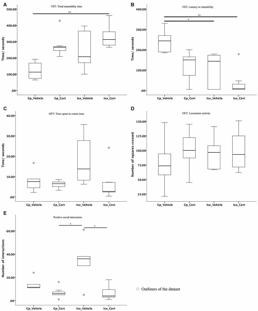 Frontiers Interaction Effect Of Social Isolation And High Dose