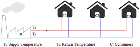 Frontiers | A Review of District Heating Systems: Modeling