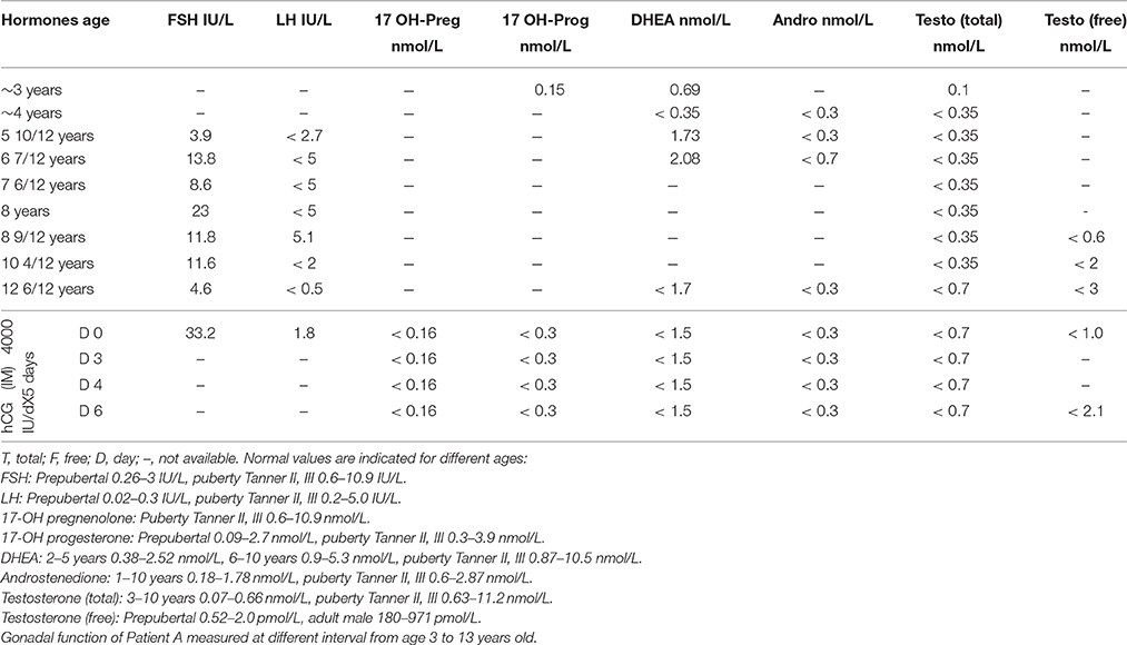 Frontiers   Thirty-eight-year follow-up of two sibling