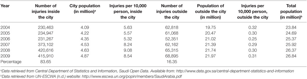 Frontiers | Road Traffic Injury as a Major Public Health Issue in