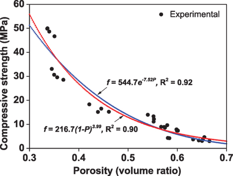 Frontiers | The Pore Characteristics of Geopolymer Foam
