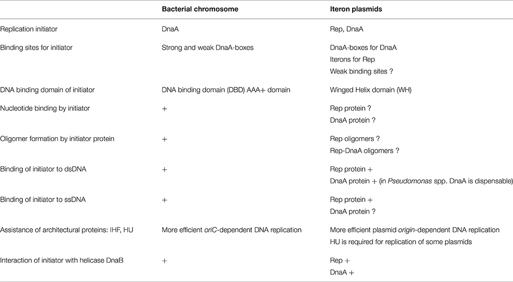 plasmids chromosomal dna molecules Assessing the homogeneity of plasmid dna: plasmids are extra-chromosomal, double-stranded dna molecules that may exist in several forms differing in topology.