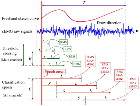 Frontiers | Surface EMG-based Sketching Recognition Using Two