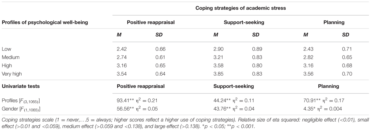 spiritual coping strategies scs scale research Survey research aimed at revalidating the spiritual coping strategies (scs) scale developed by baldacchino (2000, 2003) factor analysis is a multivariate statistical approach commonly.