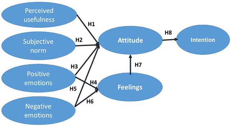 Frontiers | Do Affective Variables Make a Difference in Consumers