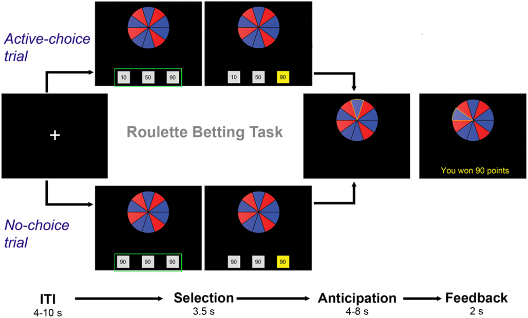 Roulette converging trend systems futures trading form gambling