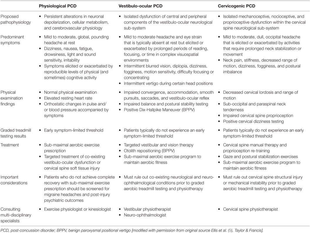 Frontiers | Multi-Disciplinary Management of Athletes with