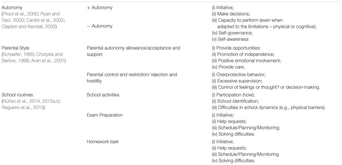 rubrics for essay assessment management