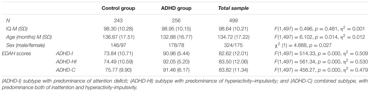 Frontiers | Attention Deficit/Hyperactivity Disorder (ADHD