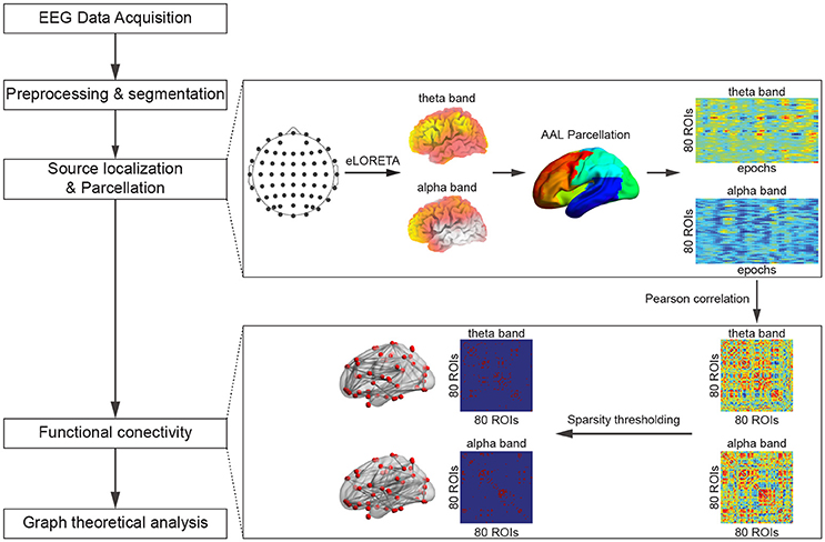 Frontiers Eeg Cortical Connectivity Analysis Of Working Memory