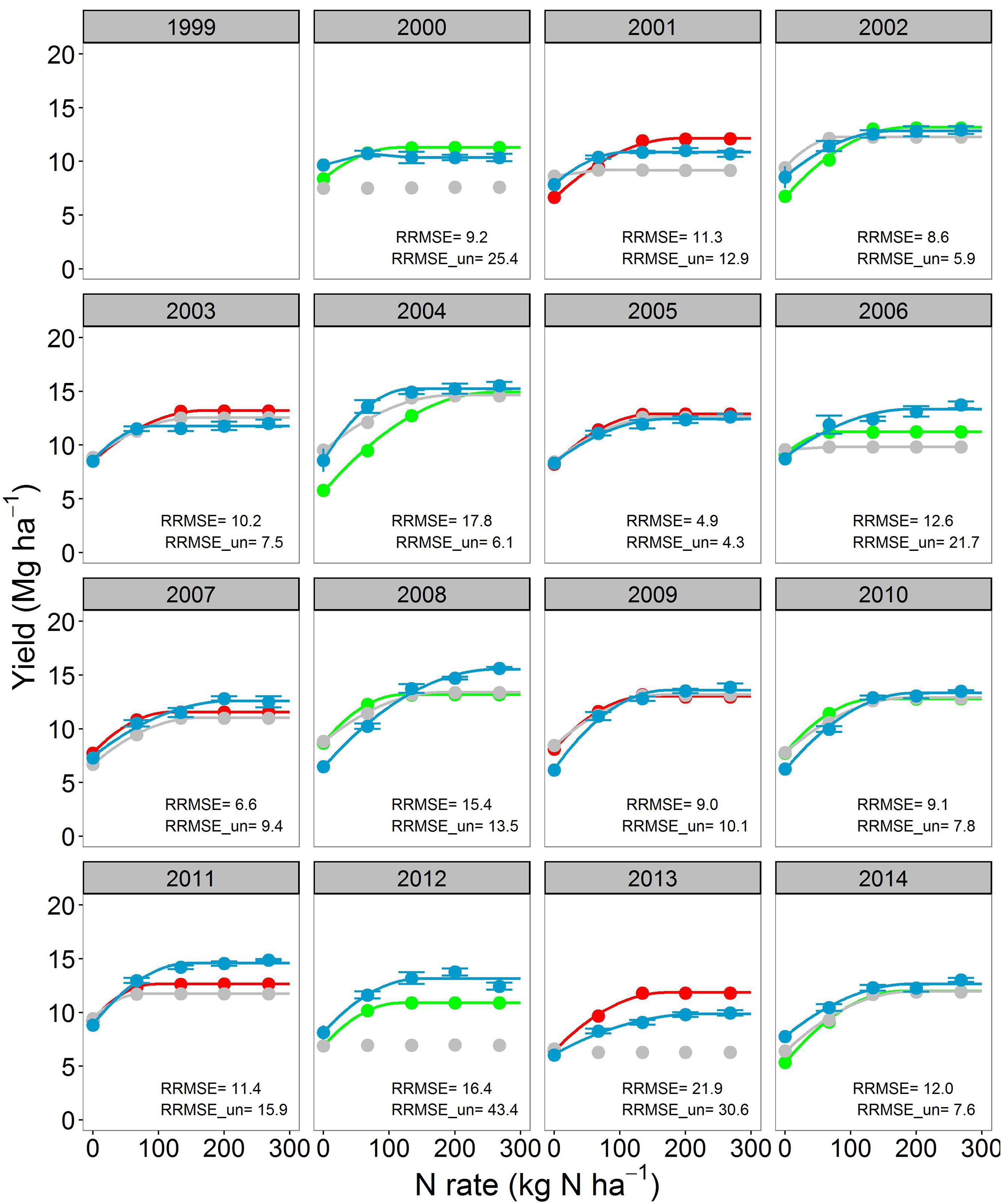 Frontiers | Modeling Long-Term Corn Yield Response to